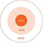 De 'Why' volgens Simon Sinek