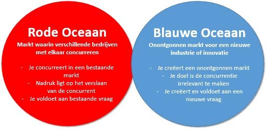 Blue Ocean Samenvatting verschil Rode en Blauwe Oceaan