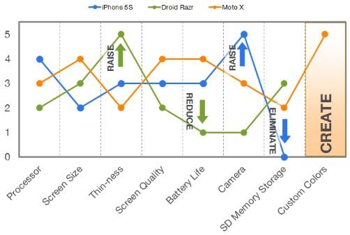 Blue Ocean Strategy Canvas Smartphones
