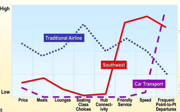 Blue Ocean Strategy Canvas Southwest Airlines
